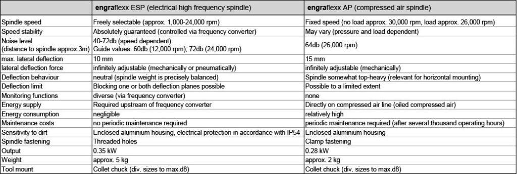 comparison engraflexx ESP - AP