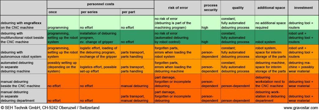 engraflexx comparison of various procedures