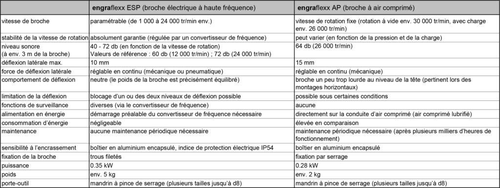 Comparaison-engraflexx-ESP-AP
